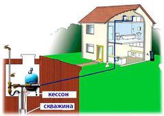 Водоснабжение частного дома. Челябинск